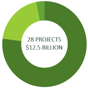 Donut Chart illustrating the total allocation on 3 category projects: $8.0 Billion on 27 projects