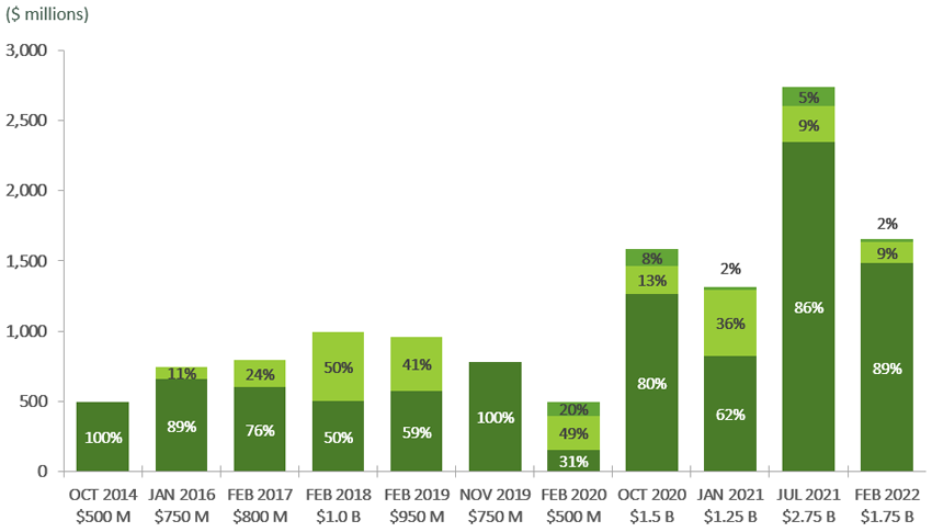 Bar Chart representing the Framework Category Breakdown of the 9 Green Bonds Issued to date