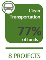 Clean Transportation: 72% of funds on 7 projects