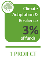 Climate Adaptation & Resilience: 3% of funds on 1 project