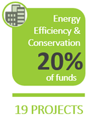 Energy Efficiency & Conservation: 25% of funds on 19 projects